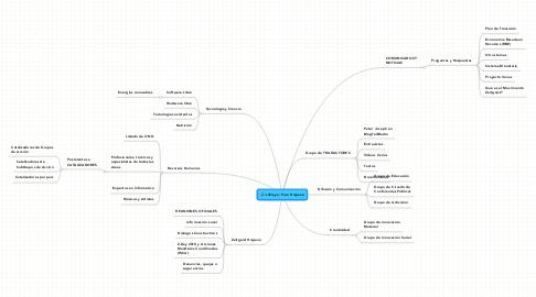 Mind Map: Foro Hispano