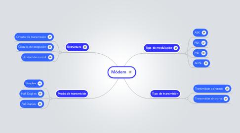 Mind Map: Módem