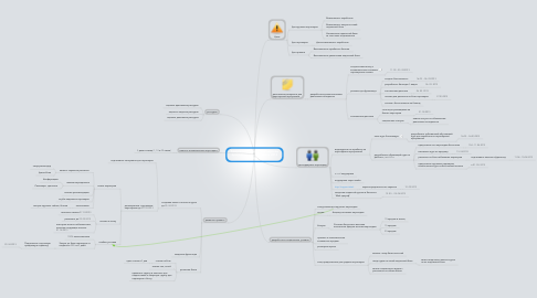 Mind Map: Концепция развития партнерской программы на март-апрель 2013 года