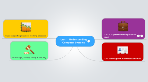 Mind Map: Unit 1: Understanding Computer Systems