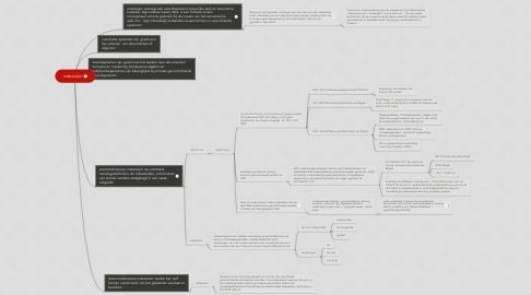 Mind Map: indextalen
