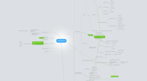 Mind Map: How Design Activism Confronts Growth