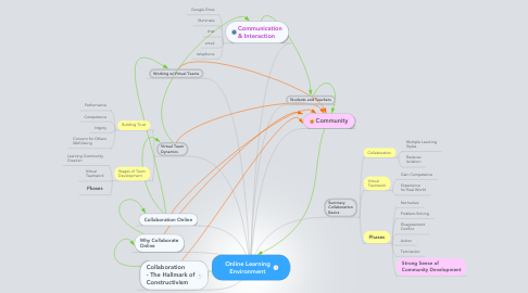 Mind Map: Online Learning  Environment