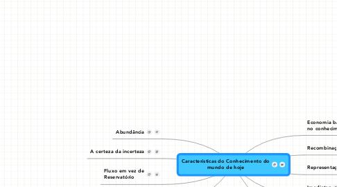 Mind Map: Características do Conhecimento do mundo de hoje