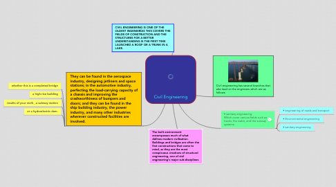 Mind Map: Civil Engineering