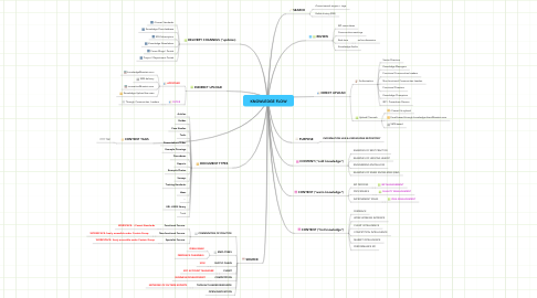 Mind Map: KNOWLEDGE FLOW
