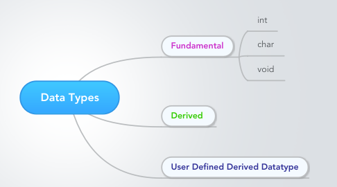 Mind Map: Data Types