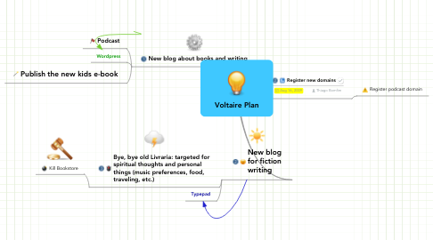 Mind Map: Voltaire Plan