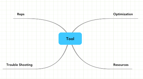 Mind Map: Tool
