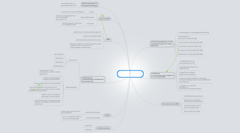 Mind Map: Duurzaam personeelsmanagement