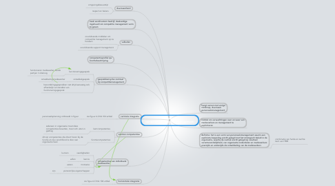 Mind Map: Sturen op competenties(competitiemanagement)