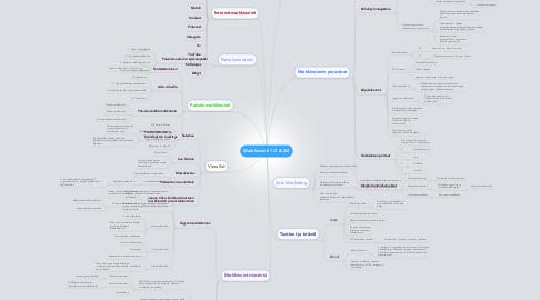 Mind Map: Markkinointi 1/2 & 2/2