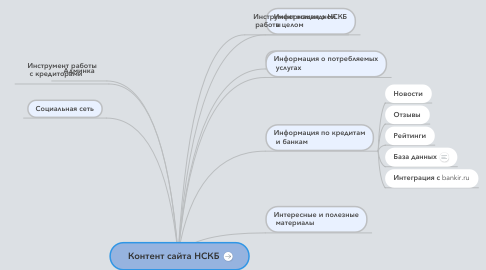 Mind Map: Контент сайта НСКБ