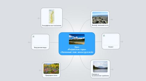 Mind Map: Урал «Рифейские горы» «Каменный пояс земли русской»