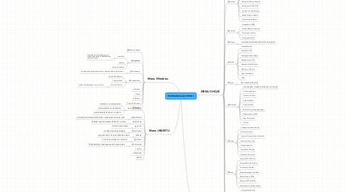 Mind Map: REORGANIZAÇÃO MENU S