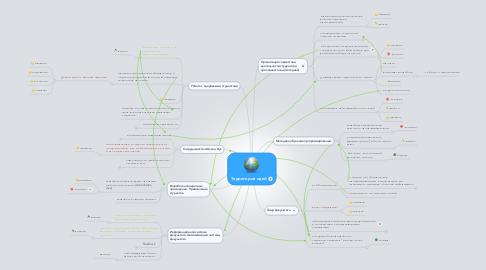 Mind Map: Территория идей