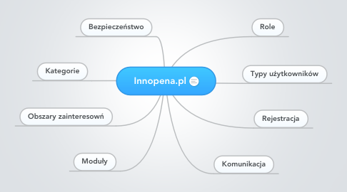 Mind Map: Innopena.pl