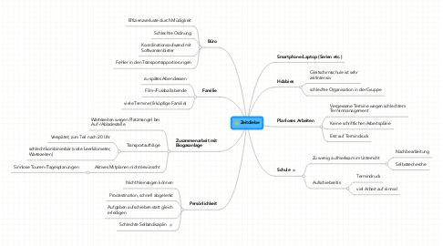 Mind Map: Beliebte Zeitdiebe