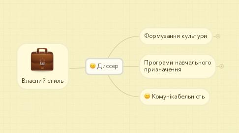 Mind Map: Диссер