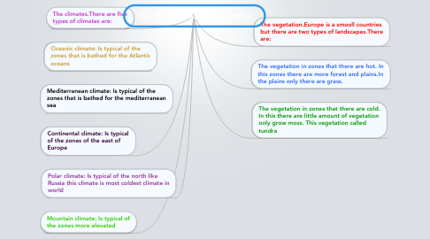 Mind Map: The climates and the vegetation