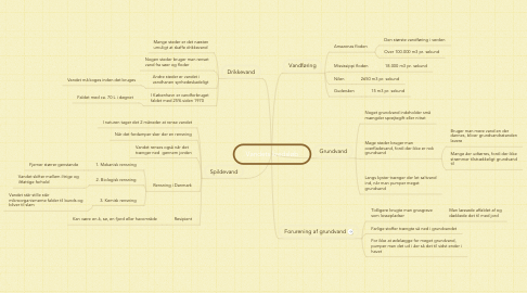 Mind Map: Vandets kredsløb