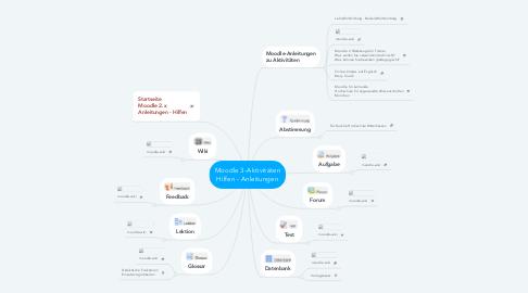 Mind Map: Moodle 2.x-Aktivitäten Hilfen - Anleitungen