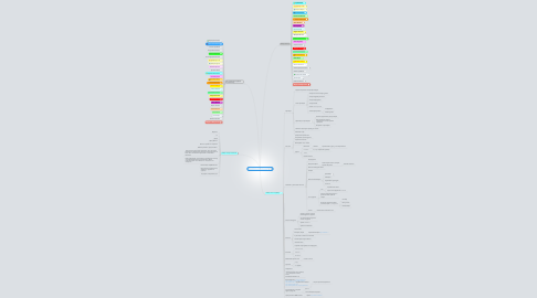 Mind Map: Д/З по Трафику (2 поток)