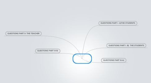 Mind Map: Freedom Writers