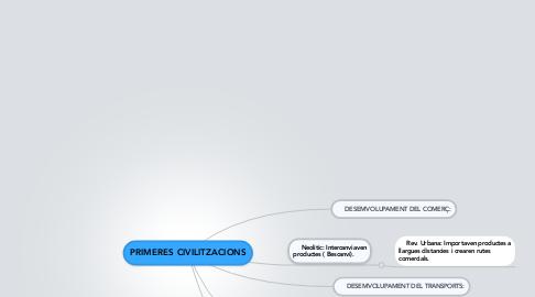 Mind Map: PRIMERES CIVILITZACIONS
