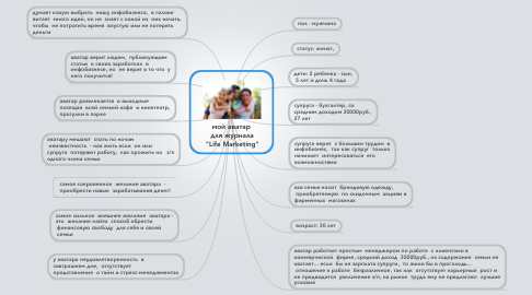 "Mind Map: мой аватар  для журнала  ""Life Marketing"""
