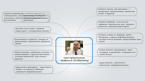 Mind Map: план привлечения  трафика в Life-Marketing