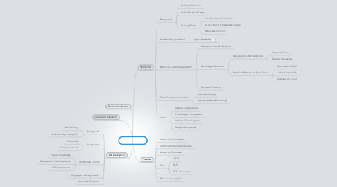 Mind Map: Travel Agents