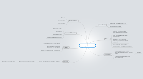 Mind Map: Energy/Environment
