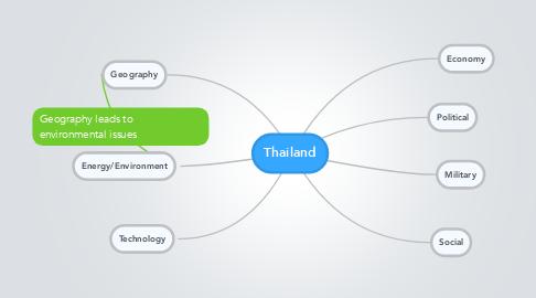 Mind Map: Thailand