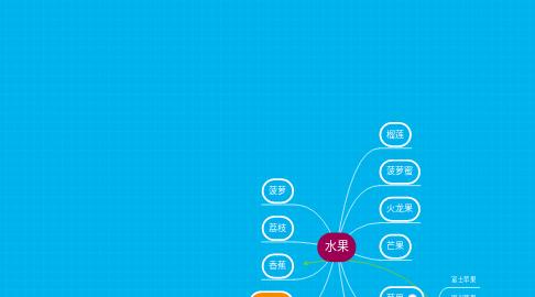 Mind Map: 水果