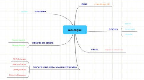 Mind Map: merengue