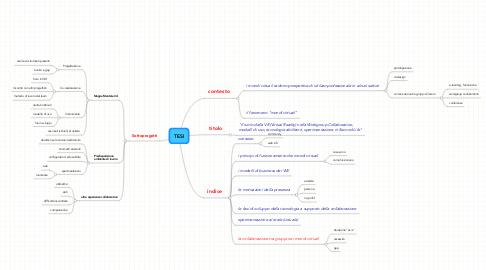 Mind Map: TESI