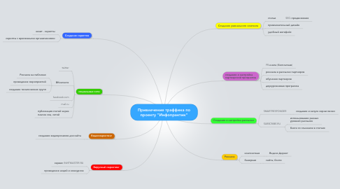 "Mind Map: Привлечение траффика по проекту ""Инфопрактик"""