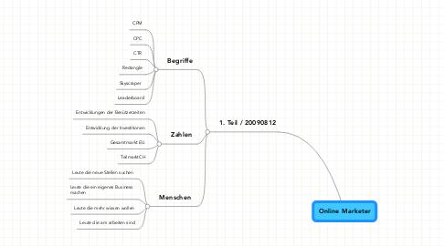 Mind Map: Online Marketer
