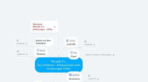 Mind Map: Moodle 2.x  Text editieren - Arbeitsmaterialien Anleitungen Hilfen