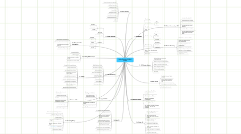 Mind Map: Online Marketer SWIMAC 2/2009
