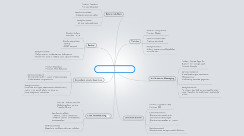 Mind Map: Windowsplast in the cloud
