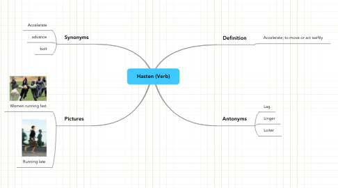 Mind Map: Hasten (Verb)