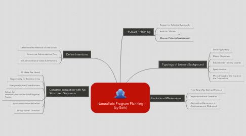 Mind Map: Naturalistic Program Planning (by Sork)