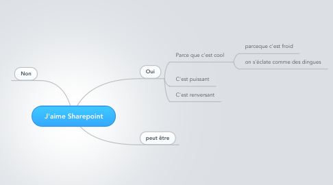 Mind Map: J'aime Sharepoint