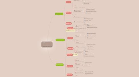 Mind Map: GERENCIA DE MERCADEO