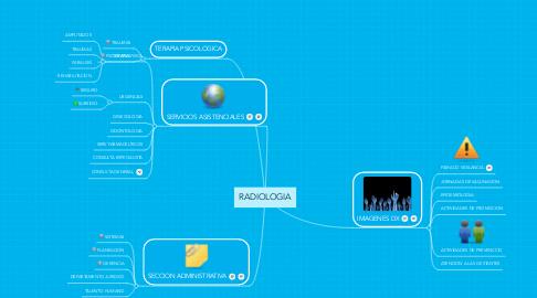 Mind Map: RADIOLOGIA