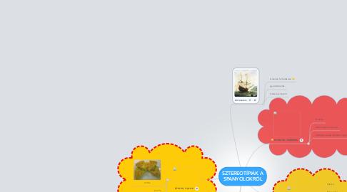 Mind Map: SZTEREOTÍPIÁK A SPANYOLOKRÓL