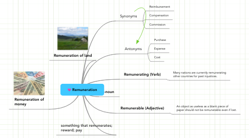 Mind Map: Remuneration