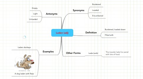 Mind Map: Laden (adj)